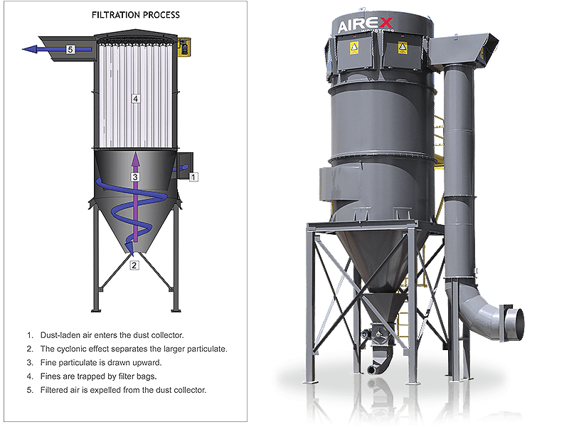 cyclonic effect shaker dust collector