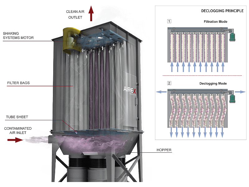 Vertical Filtration Principle
