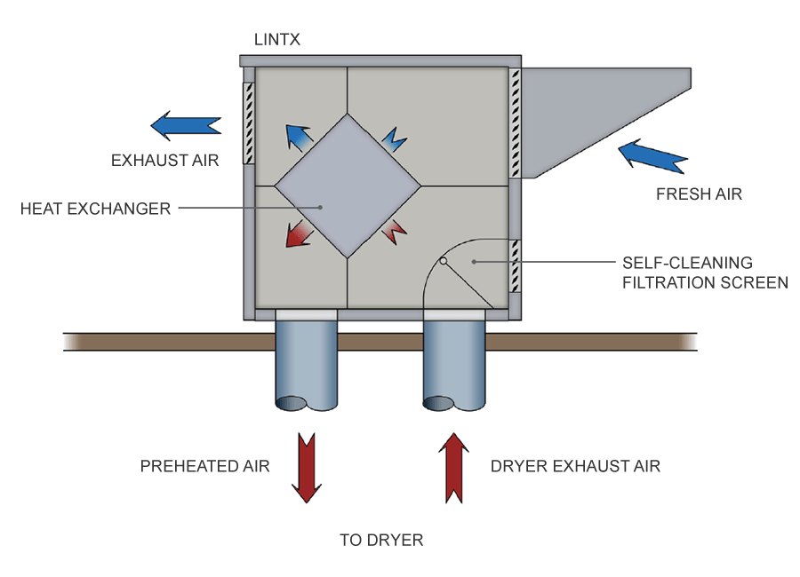 industrial laundry dryer heat recovery unit schematic