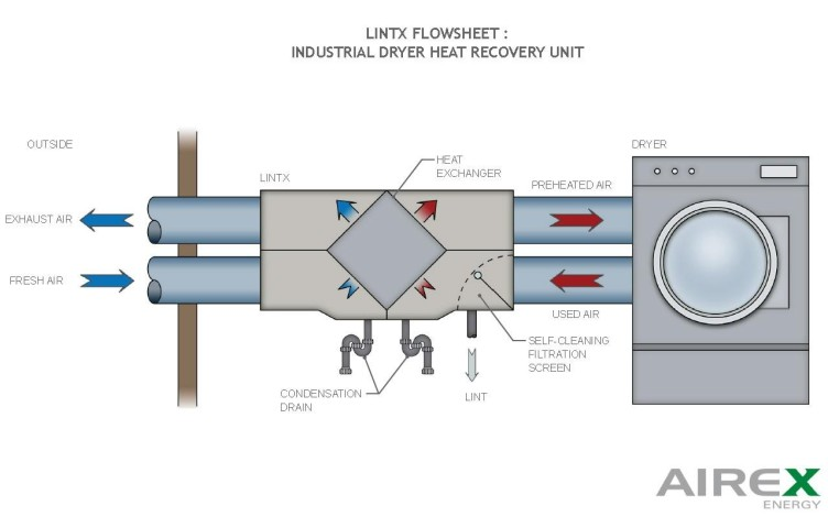 Lintx - Industrial Dryers Heat Recovery Unit schematic